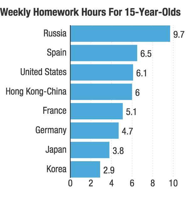 Homework a new user 39 s guide npr ed npr for Table 85 hours