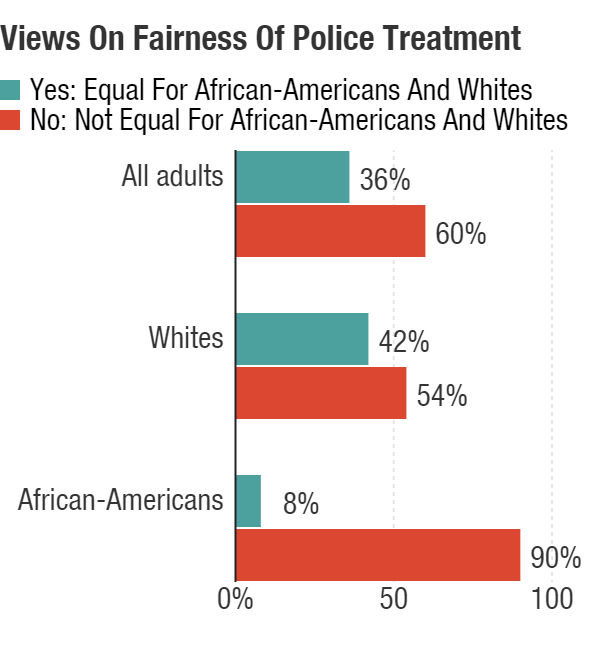 "Questions about the fairness of police treatment revealed more division by race. Respondents were asked, ""Do you feel the opportunity for fair treatment by police is equal for African-Americans and whites?"" While a majority of both whites and blacks disagreed, the percentage agreeing was markedly different."