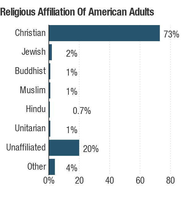 """Nearly a quarter of American adults are religiously unaffiliated or responded """"don't know/other."""""""