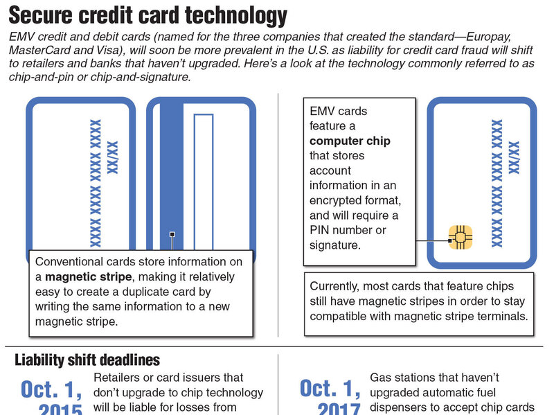 Magnetic strip card fraud