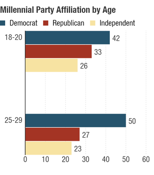 Older millennials, ages 25-29, many of whom were first-time voters in 2008, seem to lean more left than younger millennials, who will cast their first vote in 2016. (Percentages are rounded and may add up to more than 100.)