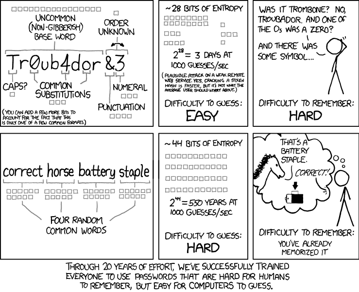 """Through 20 years of effort, we've successfully trained everyone to use passwords that are hard for humans to remember, but easy for computers to guess,"" Randall Munroe writes."