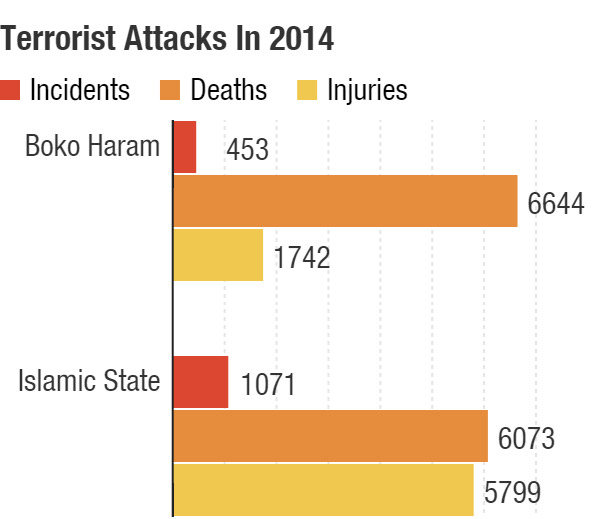 Boko Haram was responsible for 664 terrorist deaths and 1742 injuries, in 453 total incidents; the self-proclaimed Islamic State claimed 6,073 deaths and 5,799 injuries in 1,071 incidents.