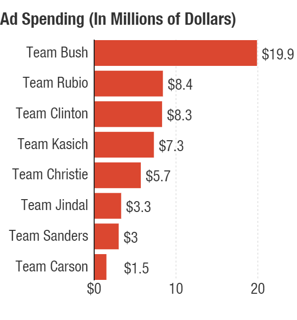 Totals include campaign and superPAC spending through Nov. 21.