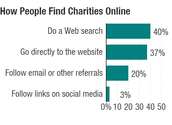 How people find charities online: 40 percent do a Web search; 37 percent go directly to the website; 20 percent follow email or other Web referrals; 3 percent follow links on social media.