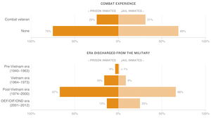 Chart: Military Service Of Male Veterans In Prison And Jail (2011-2012)