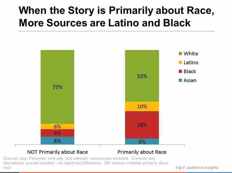 Diversity of sources in race-related stories, versus non-race-related stories.