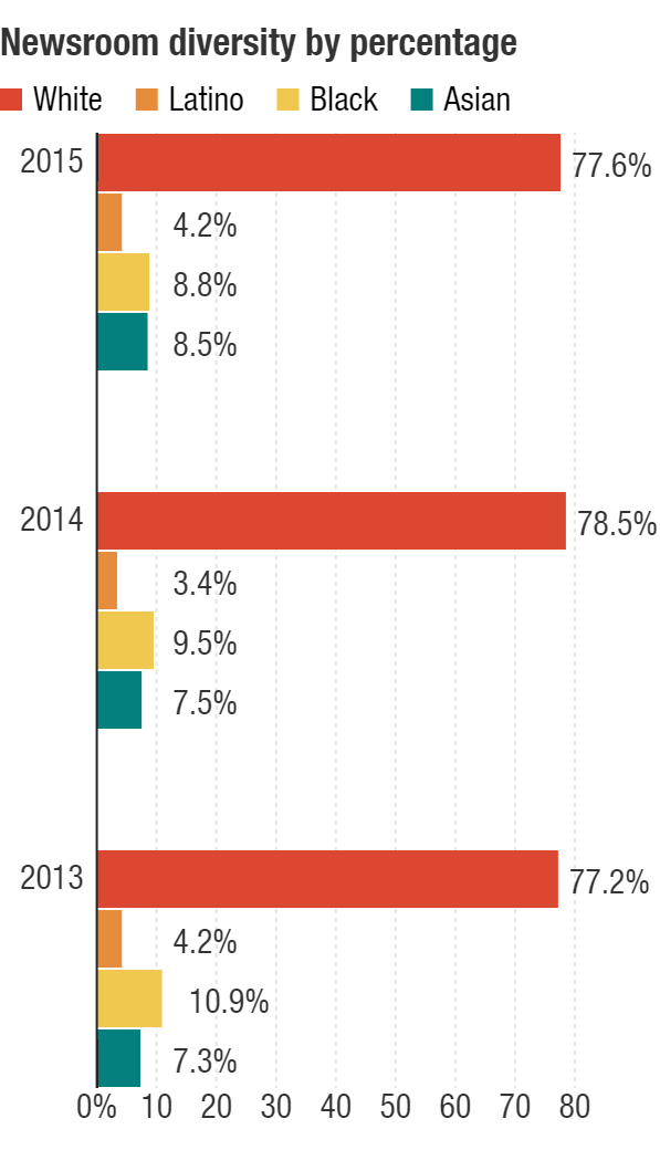 A three year look at diversity in NPR's newsroom staff.