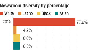 A three year look at diversity in NPR's newsroom staff.
