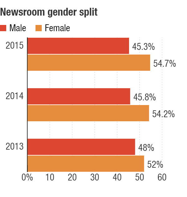 The gender breakdown of NPR's newsroom staff for the past three years.