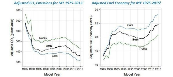 A chart from the EPA traces U.S. vehicles' average CO2 emissions and fuel efficiency from the 1975-2015 model years.