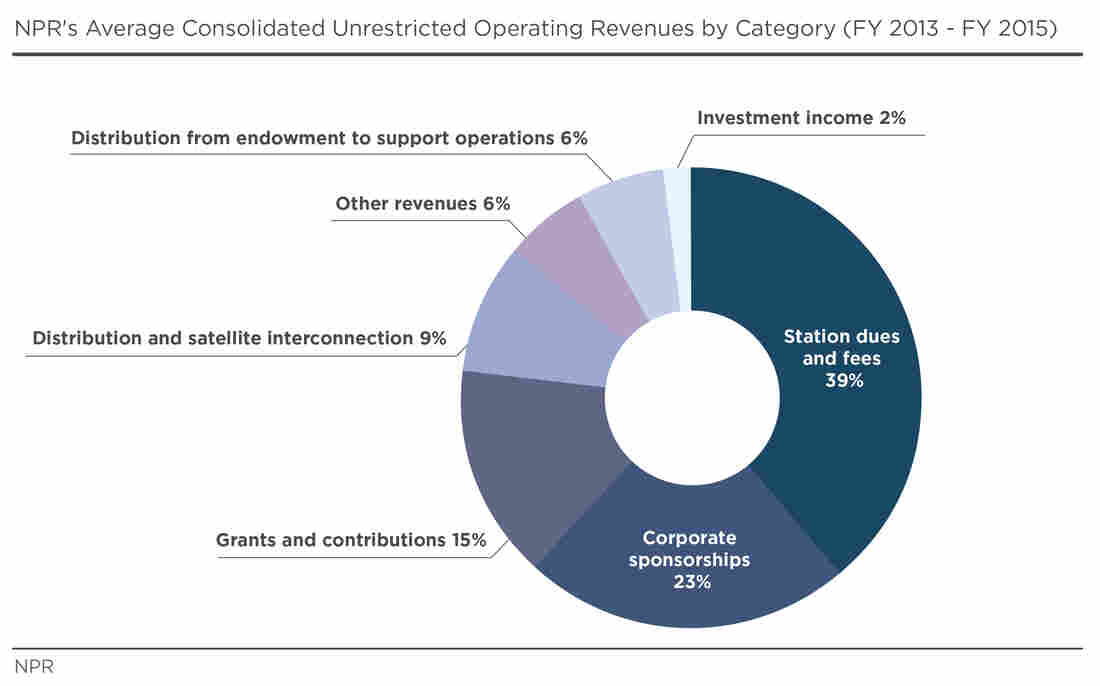 NPR's Average Consolidated Unrestricted Operating Revenues by Category (FY 2013 - FY 2015)