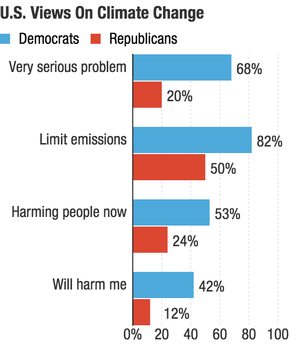 The partisan gap on climate change in the U.S. is wide.