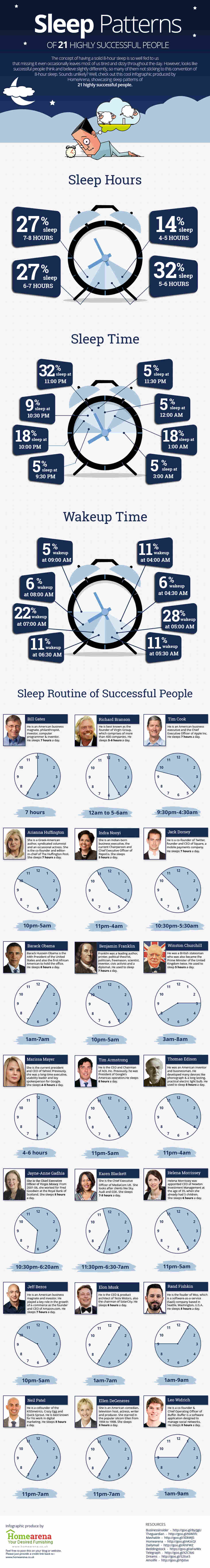 An infographic showing the sleep patterns of 21 highly successful people.