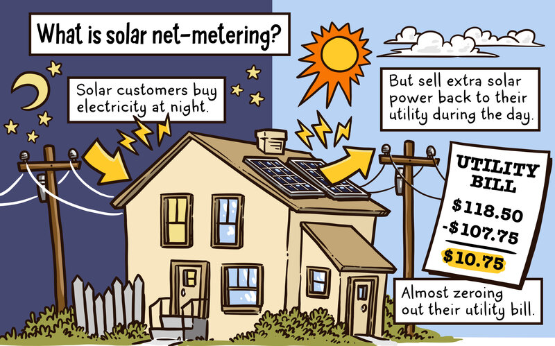 What is solar net-metering?
