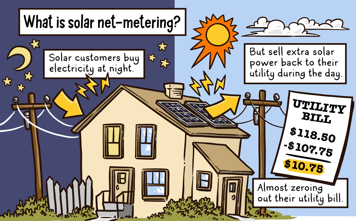 Like night and day how utilities in california and for What is solar power for kids