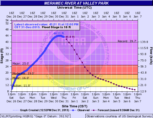 Meramec River water levels in Valley Park, Mo.