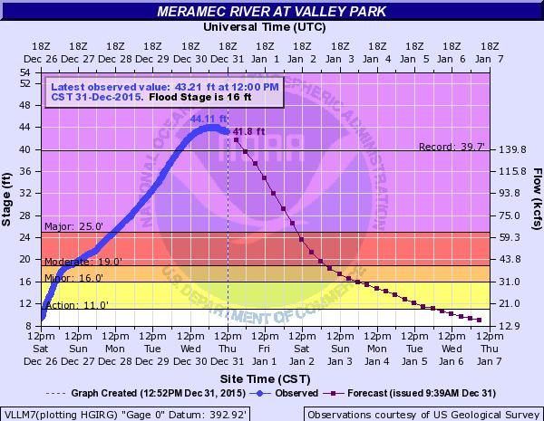 Meramec River water levels in Valley Park, Mo.
