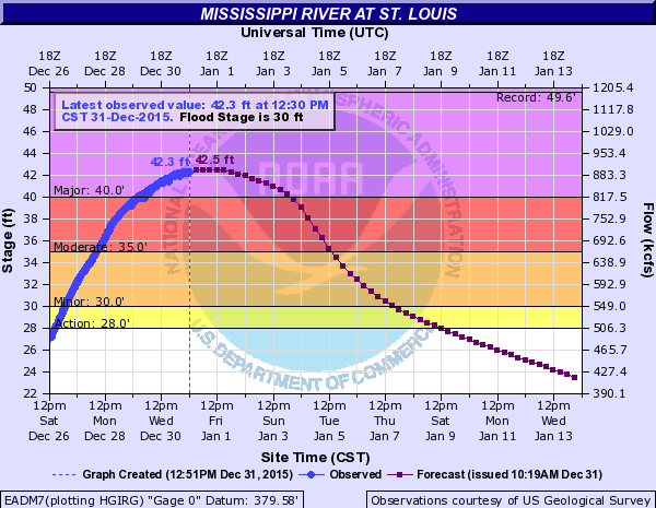 Mississippi River water levels at St. Louis
