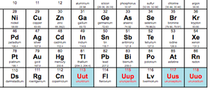 The seventh period of the periodic chart is now complete, thanks to the addition of four new elements. (IUPAC)