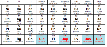 4 new elements are added to the periodic table the two way npr the seventh period of the periodic chart is now complete thanks to the addition of four new elements urtaz