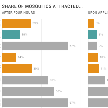 What's The Best Way To Keep Mosquitoes From Biting?