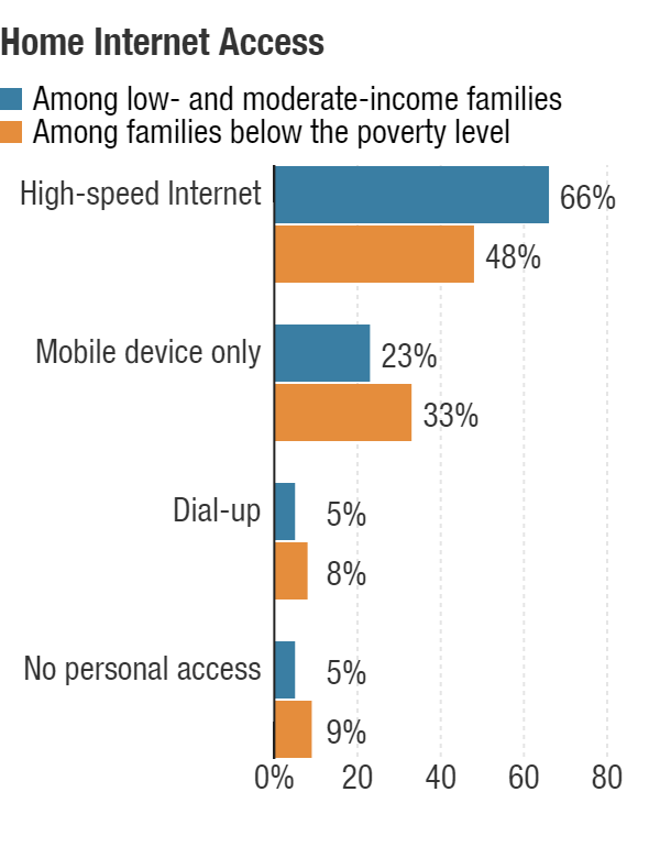 Among lower-income families, 66 percent have high-speed Internet access and 23 percent rely on a mobile device. Among families below the poverty level, 48 percent have high-speed Internet and 33 percent rely on a mobile device.
