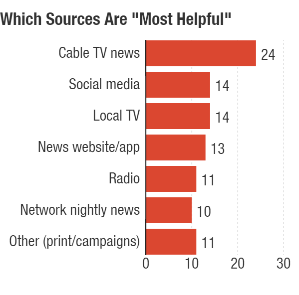 Cable news was named most helpful by 24 percent of those who learned about the election in the past week. Survey conducted Jan. 18-27, 2016.