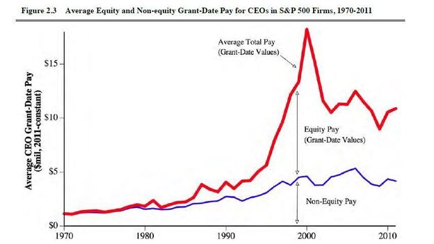 Graph of CEO pay, with a huge jump in the 1990s. (Kevin Murphy)