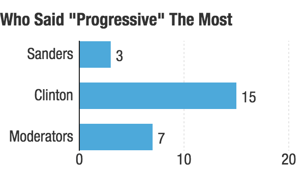 what was the most basic goal of progressive liberalism
