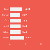 Speaking times for each candidates after the first commercial break during Saturday's GOP debate.
