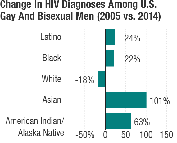 Source: National Center for HIV/AIDS, Viral Hepatitis, STD, and TB Prevention, 2016.