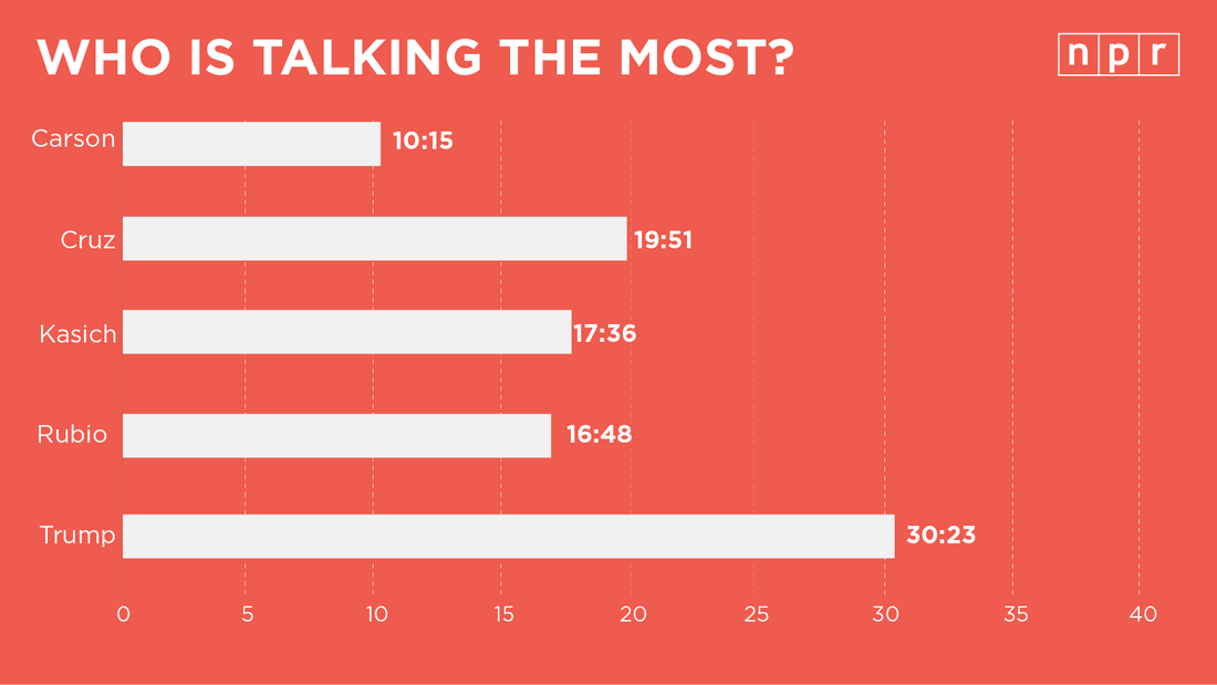 Trump got by far the most talking time on Thursday night.