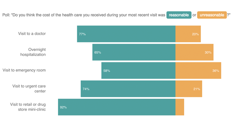 Health Quality An Issue For Poor, 2 Years Into Obamacare, Poll Finds