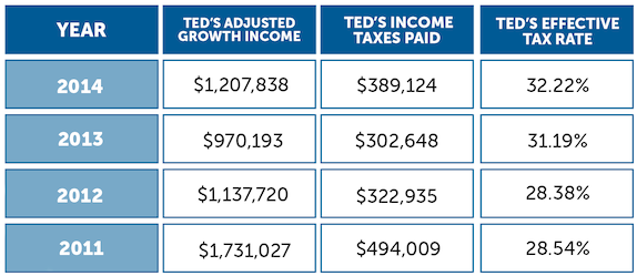 Ted Cruz's tax information from 2010-2014.