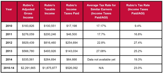 Rubio's tax information from 2010-2014.