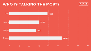 On The Clock: Trump Still Gets The Most Talking Time