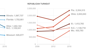 Chart about turnout