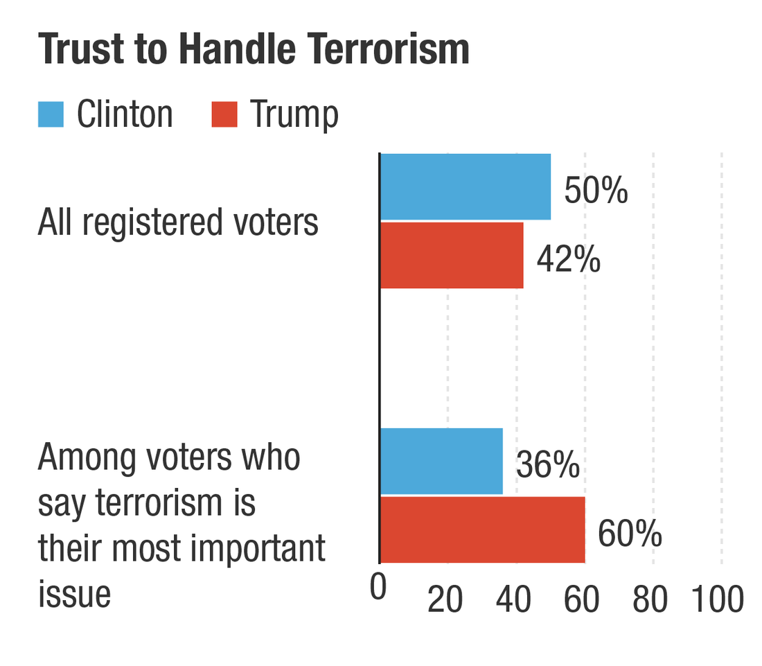 Who voters trust to handle terrorism, according to poll from November 2015.