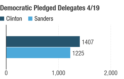 Possible delegate totals after the April 19 contests.