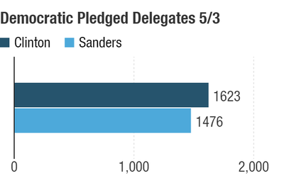 Possible delegate totals after the May 3 contests.