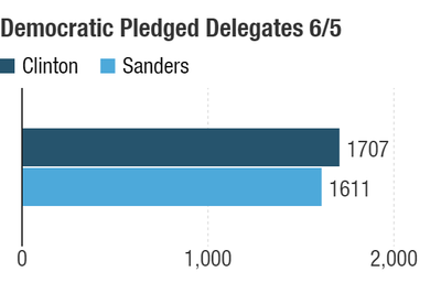 Possible delegate totals after the June 5 contests.