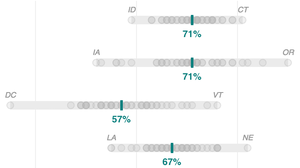 Chart: Vision screening rates by state