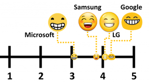 Lost In Translation: Study Finds Interpretation Of Emojis Can Vary Widely