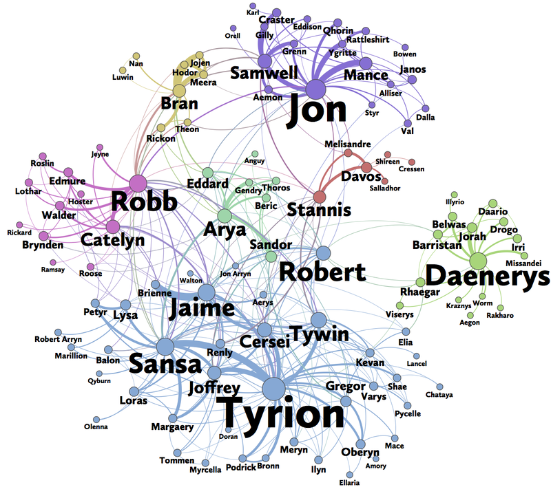 How Math Determines The Game Of Thrones Protagonist Npr