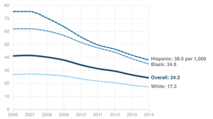Teen Birth Rates Plummet For Hispanic And Black Girls