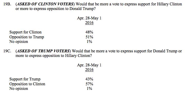 CNN poll screenshot