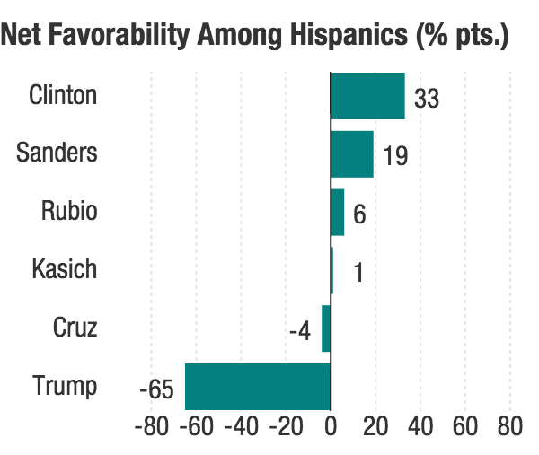 Gallup data shows Trump has an uphill battle with Hispanics.