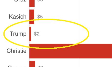 Trump: $2 per ad