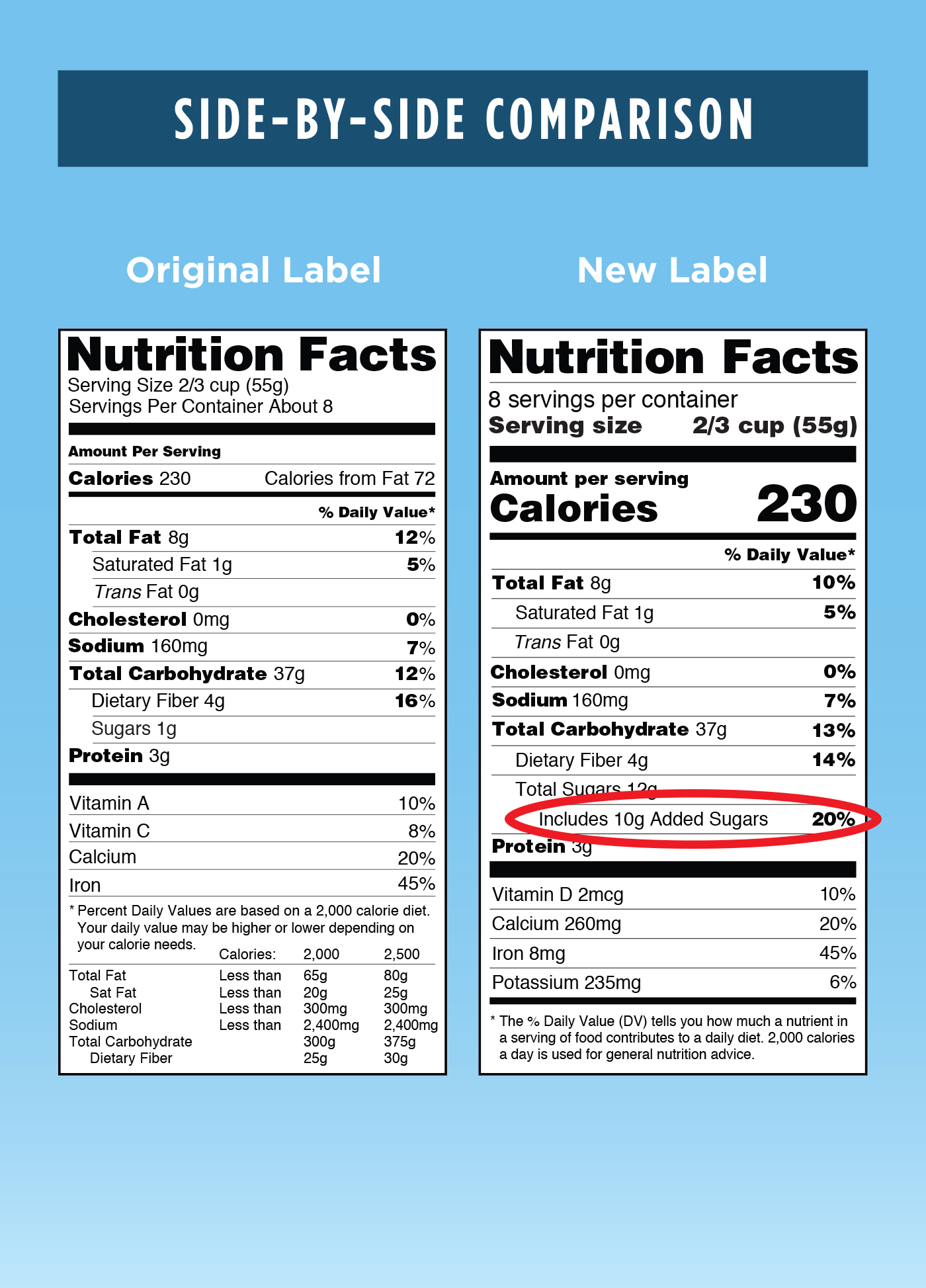 totol sugar intake for 2000 calorie diet